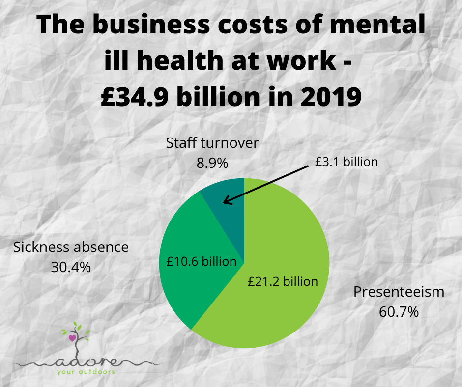 Pie chart showing the business costs of mental ill health in 2019